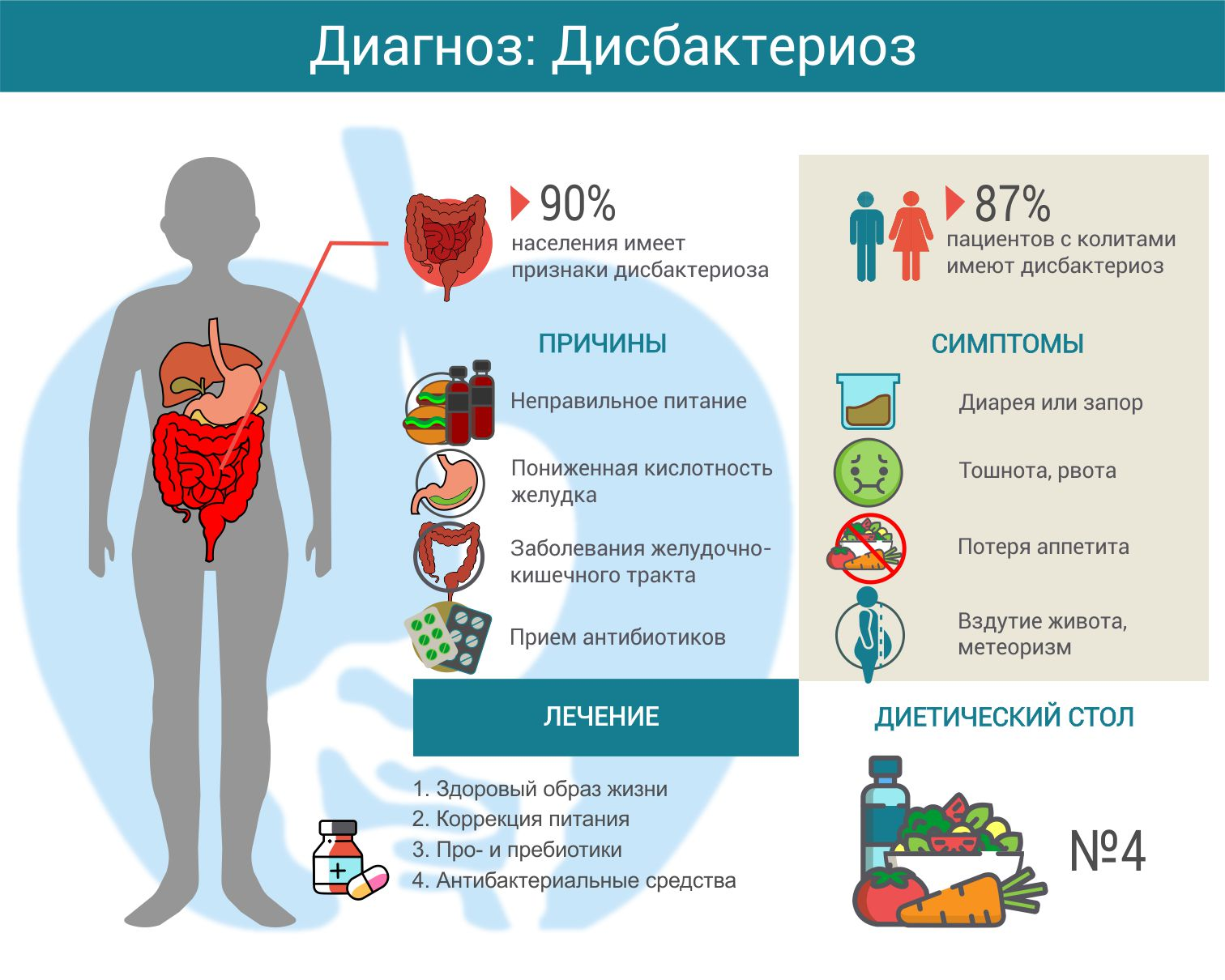 Дисбактериоз Кишечника Симптомы Диета. Как питаться при дисбактериозе?